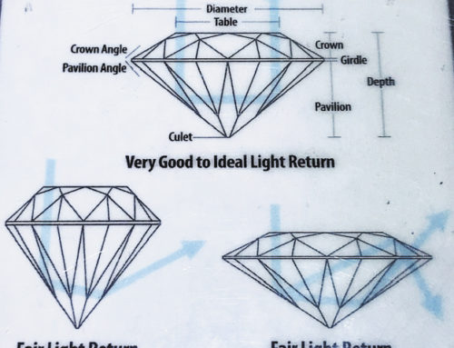 Diamonds as Portable Wealth for Beauty, Pleasure and Investment
