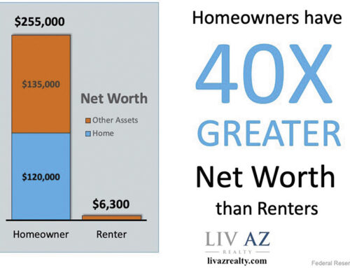 Homeowners' Net Worth 40 Times Greater Than Renters'