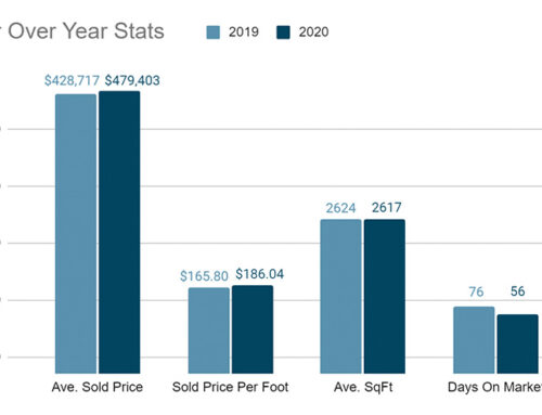 2021 Starts Off an Unchartered Year in Real Estate for Peoria Home Sellers and Buyers