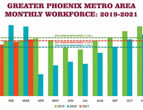 Greater Phoenix Adds Thousands of Jobs; Close to Pre-Pandemic Levels