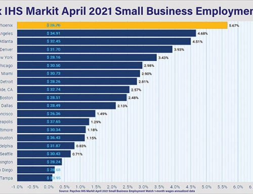 Greater Phoenix Tops Nation in Small Business Wage Gains; Arizona Comes In Third