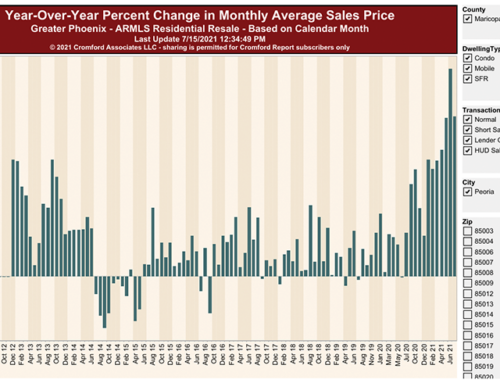 Housing Inventory Is Rising: What Does It Mean For You?